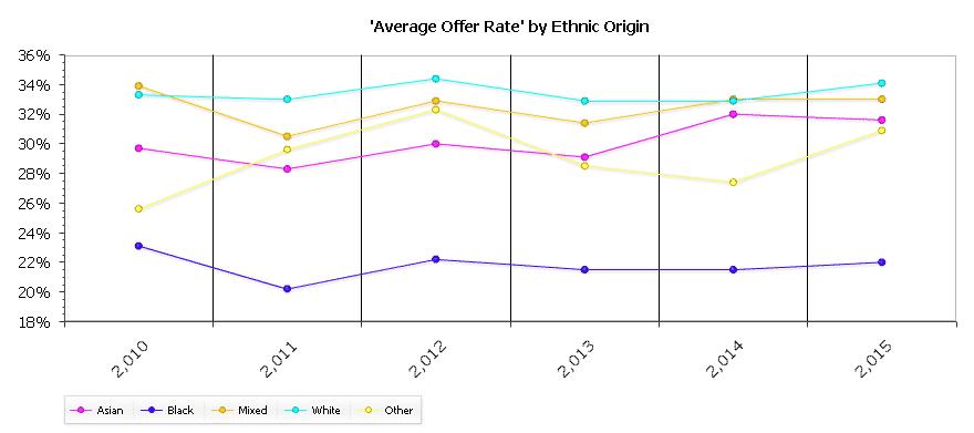 Equality Data