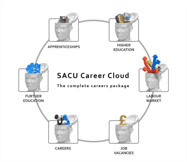 Career Quiz data sources